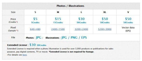 Pixta Image Prices