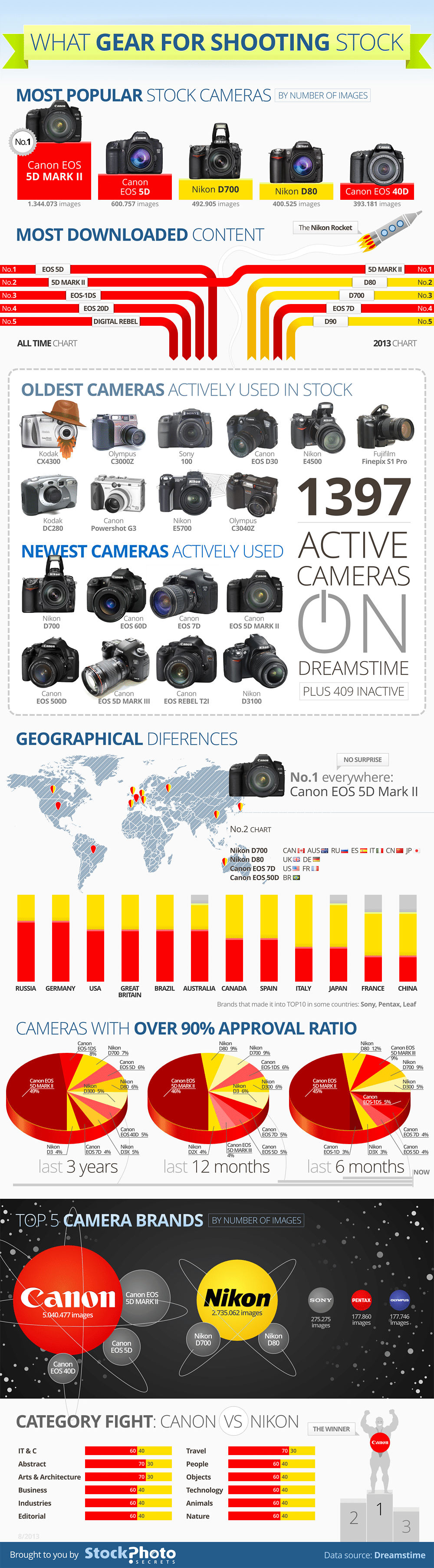 What Gear for Shooting Stock Photos (Infographic)