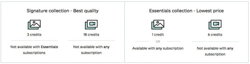 iStock Assets Credit Pricing > What are credits?
