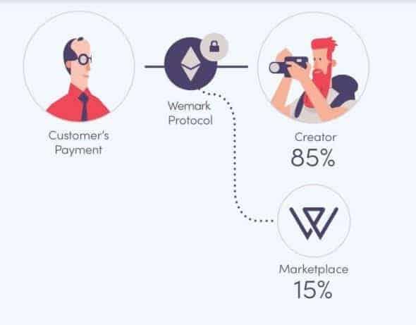 Wemark Fees > Meet Wemark, An Innovative Company Trying to Bring Blockchain to Stock Photos
