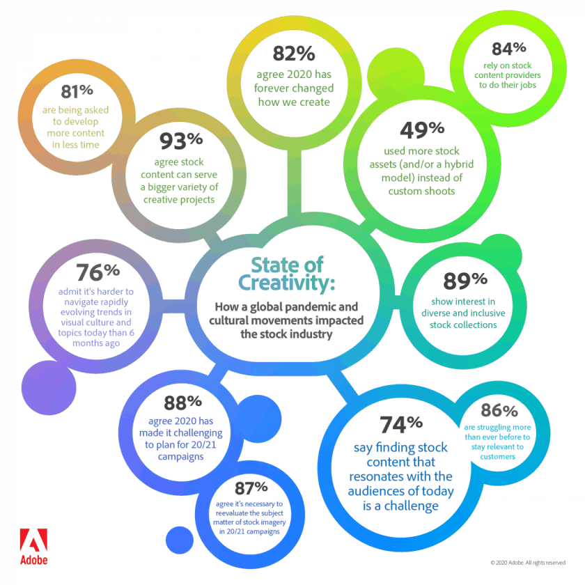 Stock State of Stock Infographic > Adobe's 2020 Creativity News & Survey Analyzed - Challenges and Changes in the Creative World